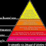 La piramide di Maslow: la spiegazione dei bisogni umani