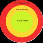 Come aumentare le sfere di controllo e influenza