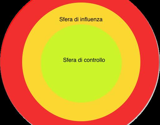 Sfera di influenza e controllo