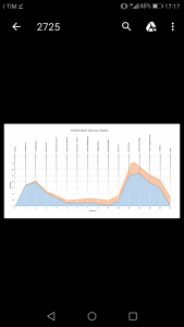 Altimetria corsa del mito
